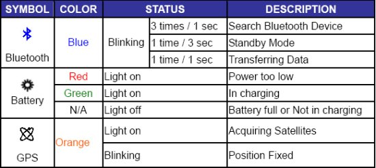 Free Altina GPS Receiver User Manuals